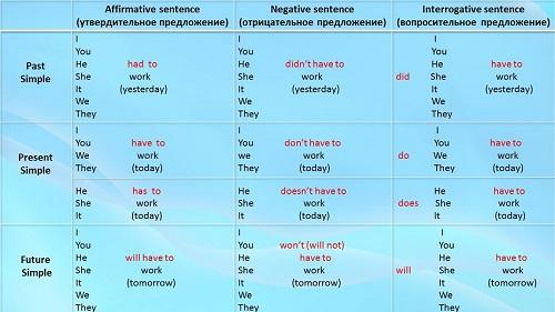 Глагол to be: онлайн упражнения для детей 1,2,3,4,5, класса