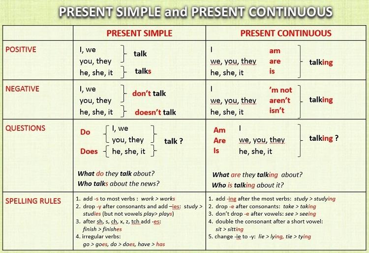 времена в английском презент и паст