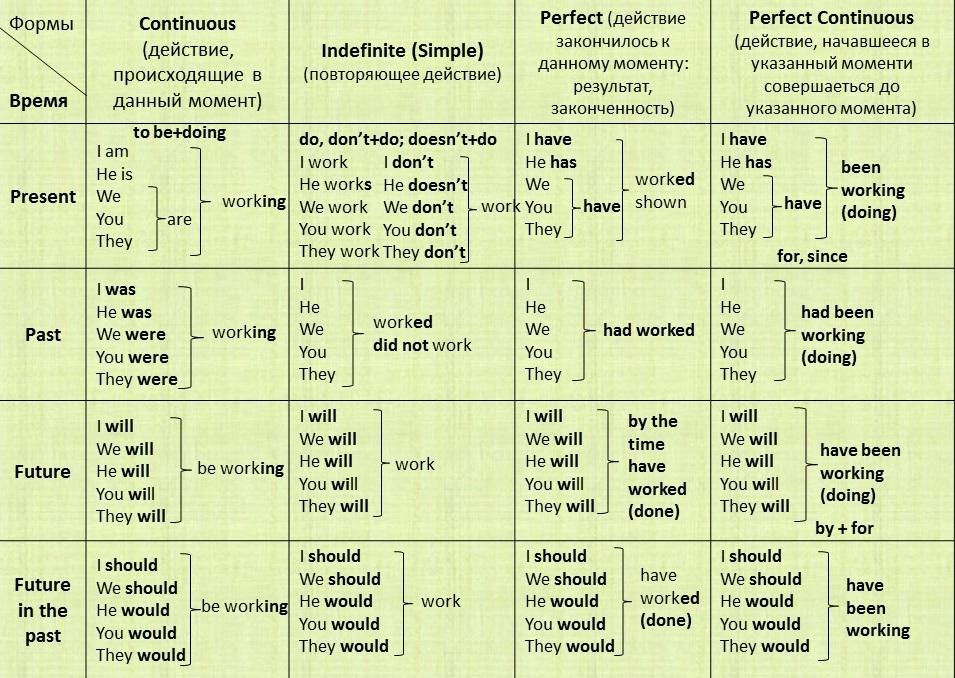 индикаторов в английском языке таблица времен